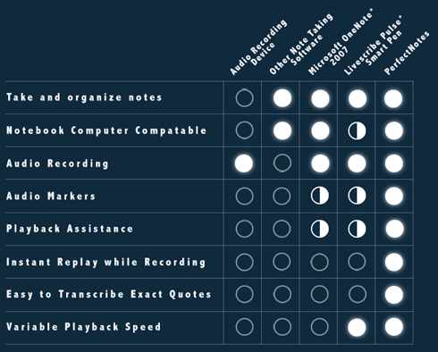 table showing PerfectNotes product advantages